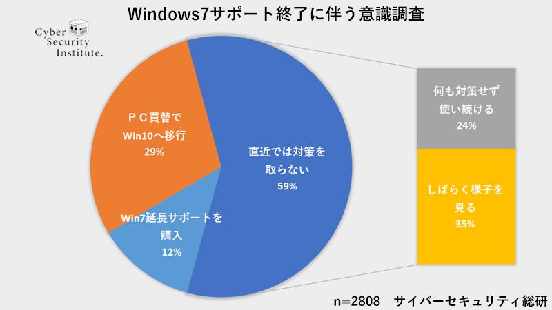 Windows7サポート終了に対する対策意識調査